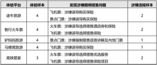 北京市消协:途牛旅游马蜂窝驴妈妈涉嫌捆绑搭售
