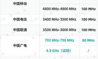 工信部解绑700MHz 广电正式登上5G舞台
