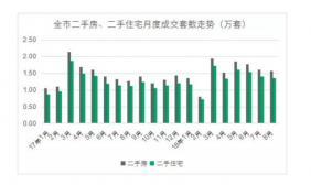 上海中介生存之争:主动降价、给钱就卖、加薪四成抢人