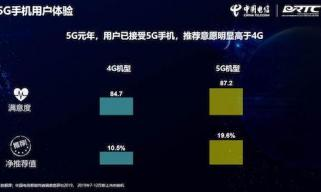 5G手机激发使用需求,用户更乐于上网与视频
