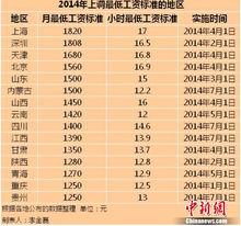 2014年内地已有15个地区上调了最低工资标准