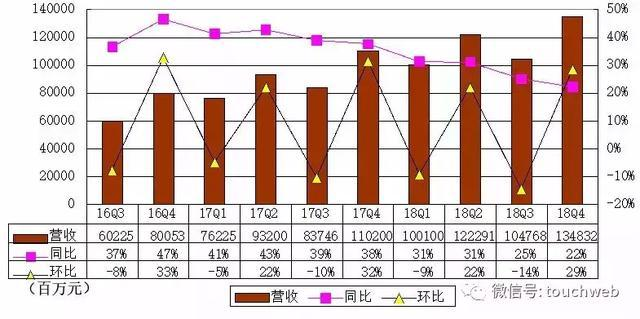 京东Q4季报图解:营收1348亿 同比增长22%