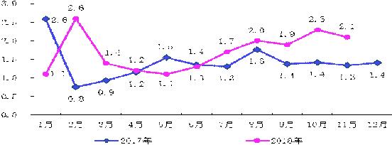 11月 四川居民消费价格总水平同比上涨2.1%