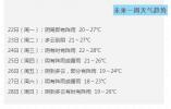 阴雨天再度上线!下周温州天气闷热为主