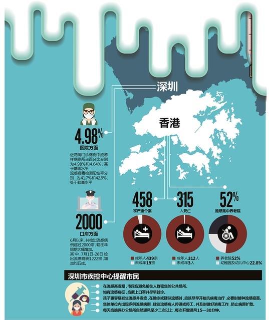 2017年8月,深圳市政府发布的相关知识科普图片。