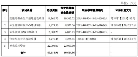 仙乐健康2版招股书同年净利差2千万 正中珠江客户冲关