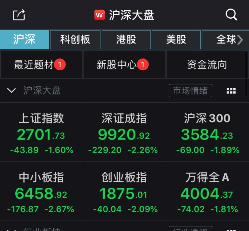 A股低开低走:沪指跌1.6%,深成指、创指跌逾2%