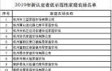 浙江2019年省级示范性家庭农场名单出炉