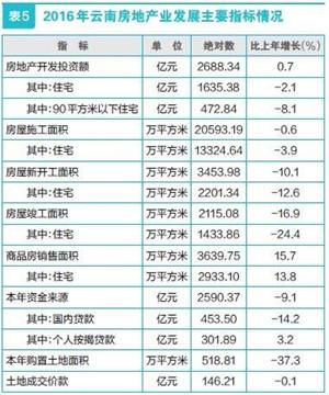 2016云南房地产业发展情况