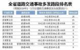 山东发布十大事故多发路段 某地3个月28起事故