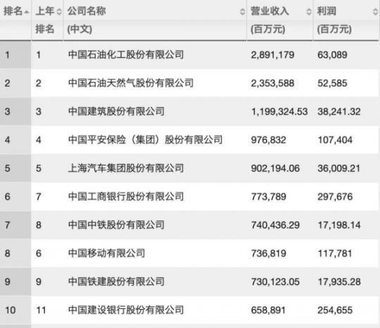 中國500強出爐,海底撈好未來首上榜