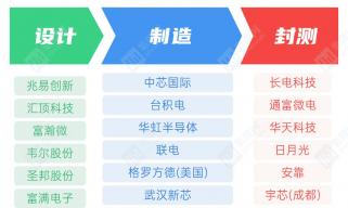 中国芯上市公司设计企业最青睐的代工和封测厂 台积电、长电仍是首选