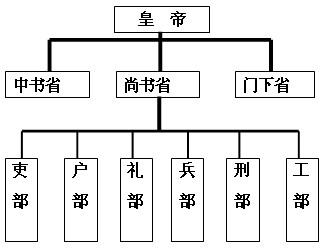 三省六部制组织架构