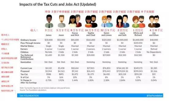 税改后:各类型家庭减税情况
